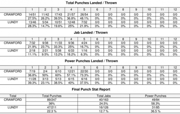 Stats Crawford vs. Lundy / zdroj foto: Boxingscene.com