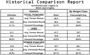 Statistiky Vladimira Klička, Mariusze Wacha a těžké váhy / zdroj foto: www.boxingscene.com