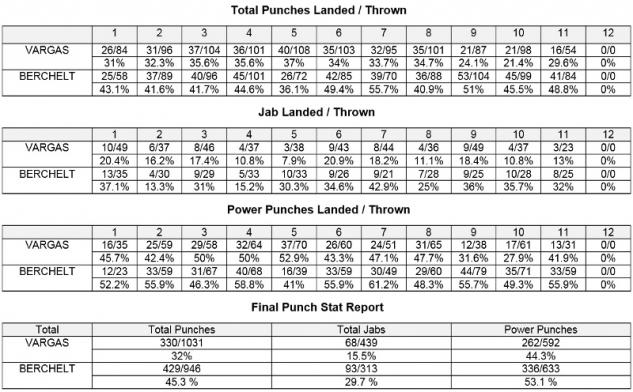Berchelt vs. Vargas stats / zdroj foto: GBP